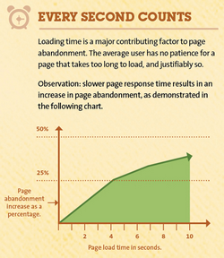 Every second counts for website speed